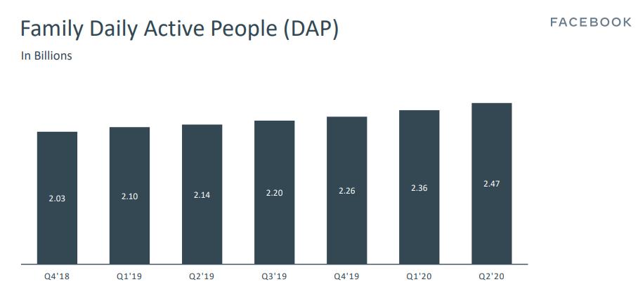 דוח משתמשים יומיים משפחת פייסבוק רבעון 2 שנת 2020