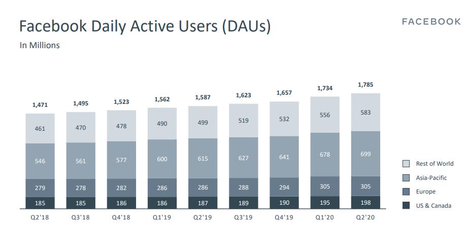 דוח משתמשים פעילים יומיים פייסבוק רבעון 2 שנת 2020