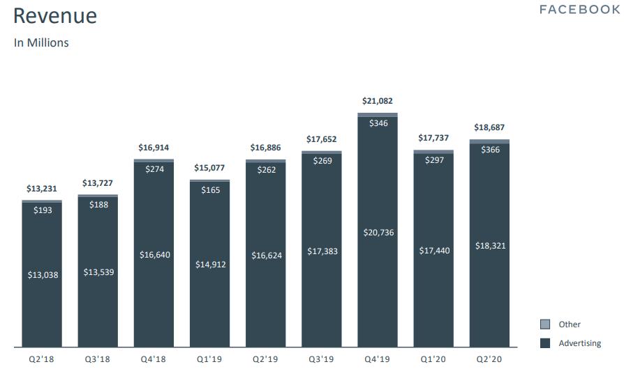 דוח הכנסות פייסבוק רבעון 2 שנת 2020