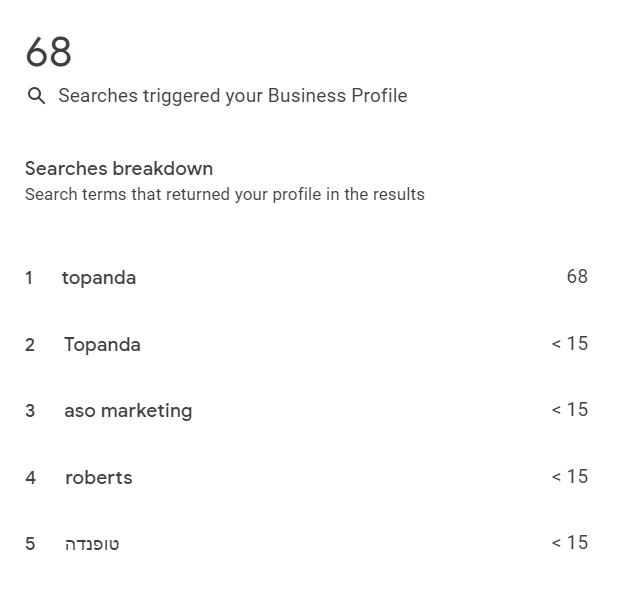 גוגל מיי ביזנס - דוחות חדשים
