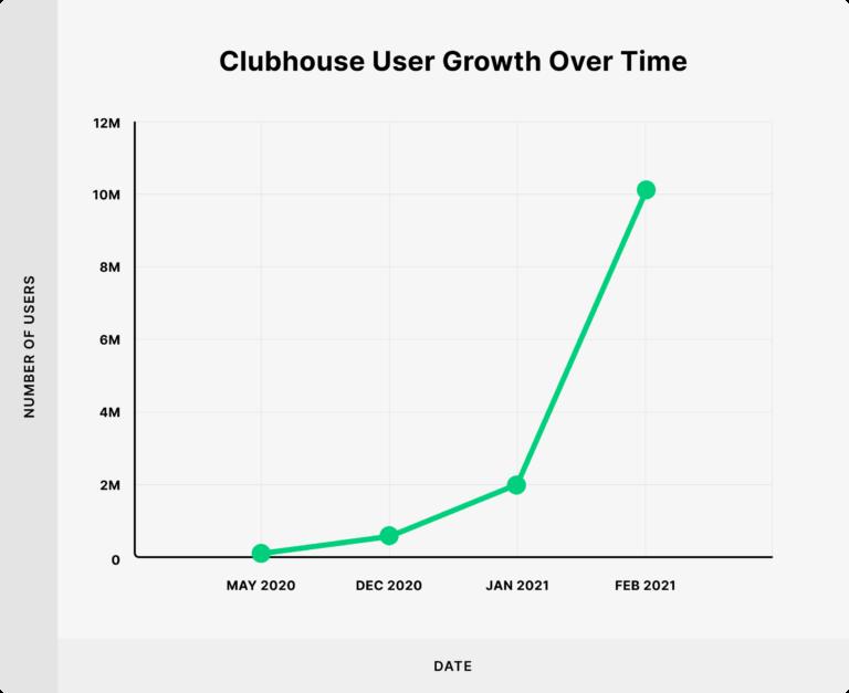 קלאבהאוס כמות משתמשים